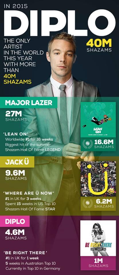 Diplo-Shazam Diplo, artista más buscado en Shazam en 2015