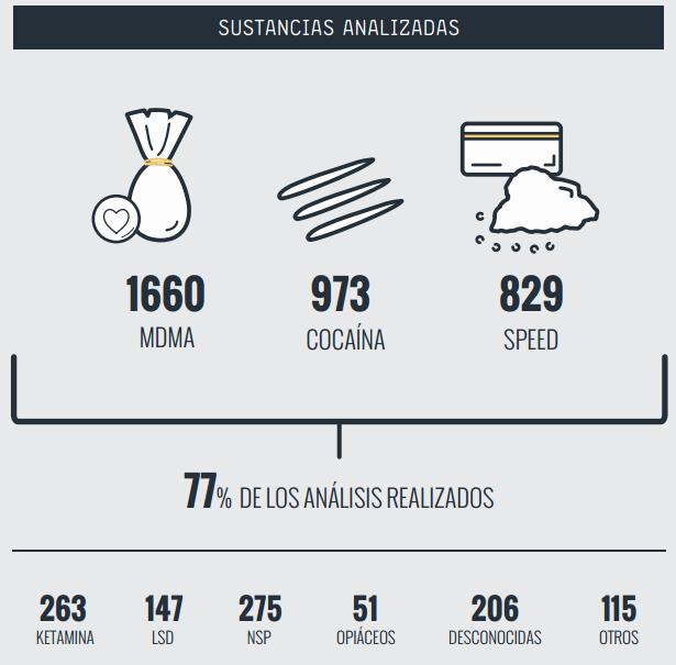 2016-11-29_11h31_01 Análisis de drogas en España por Energy Control