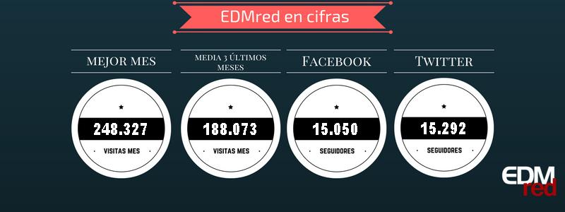 Datos-de-alcance-EDMred Nuevo record de visitas