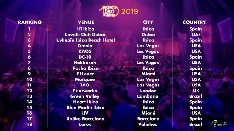 Worlds-Best-Clubs-1-18-800x450 Hï Ibiza repite primer puesto en los 'World's Best Clubs'